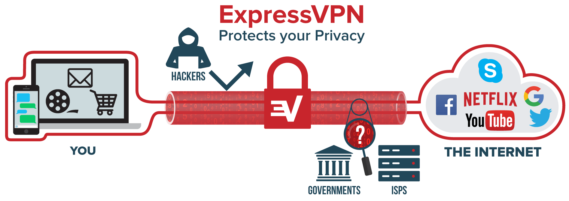 ExpressVPN tunnel