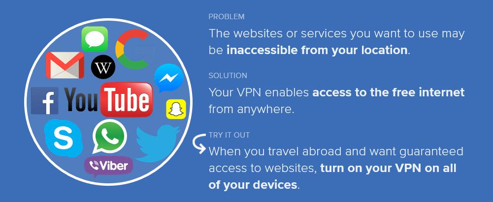 Defeat censorship VPN