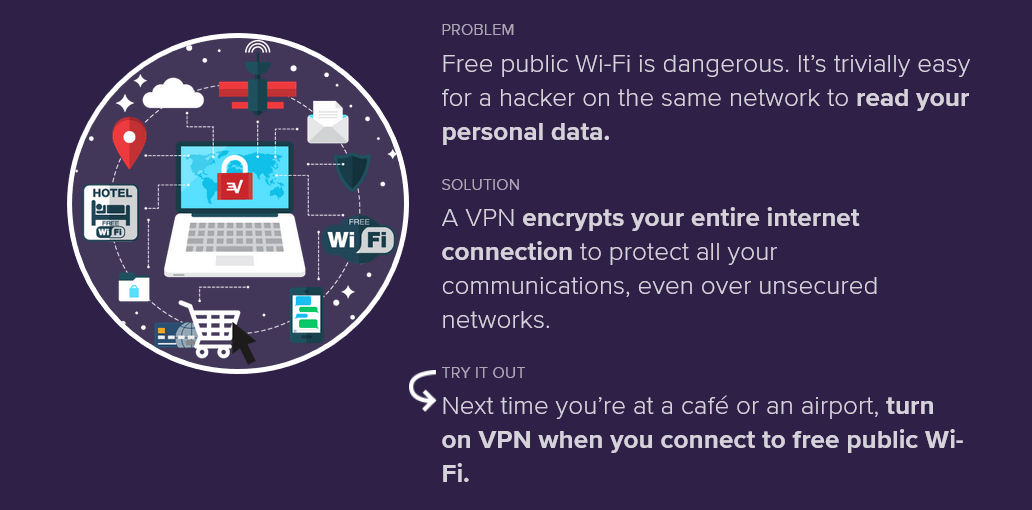 Encrypt datas VPN