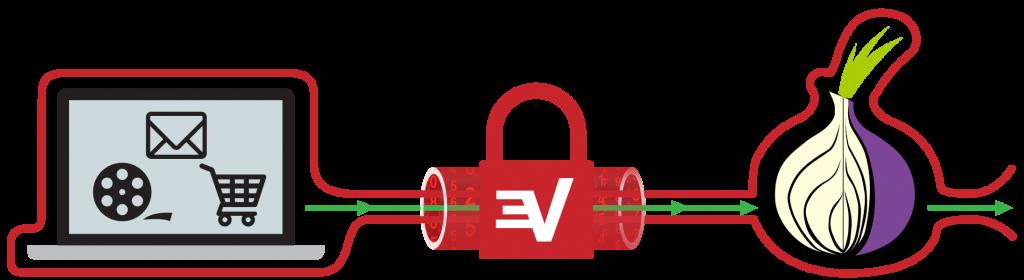 Tor Over VPN