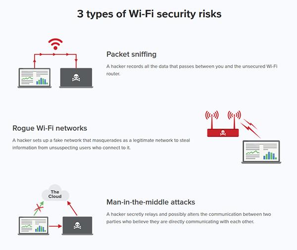 Risks Wi-Fi usage