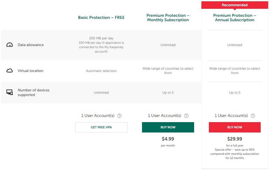 Kaspersky Secure Connection Pricing